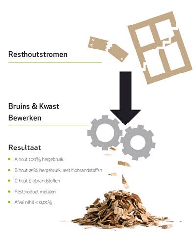 BruinsKwast-Resthoutstromen